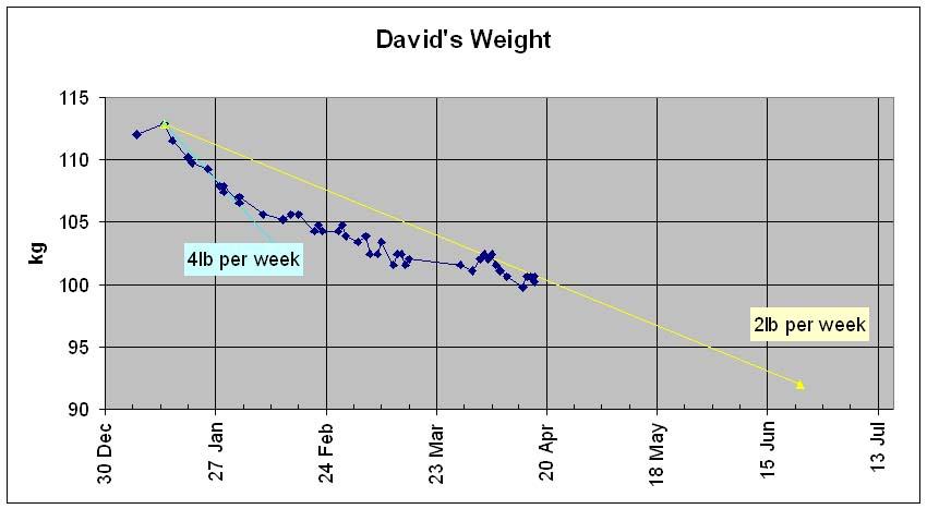 weight-graph-08-4-18.jpg